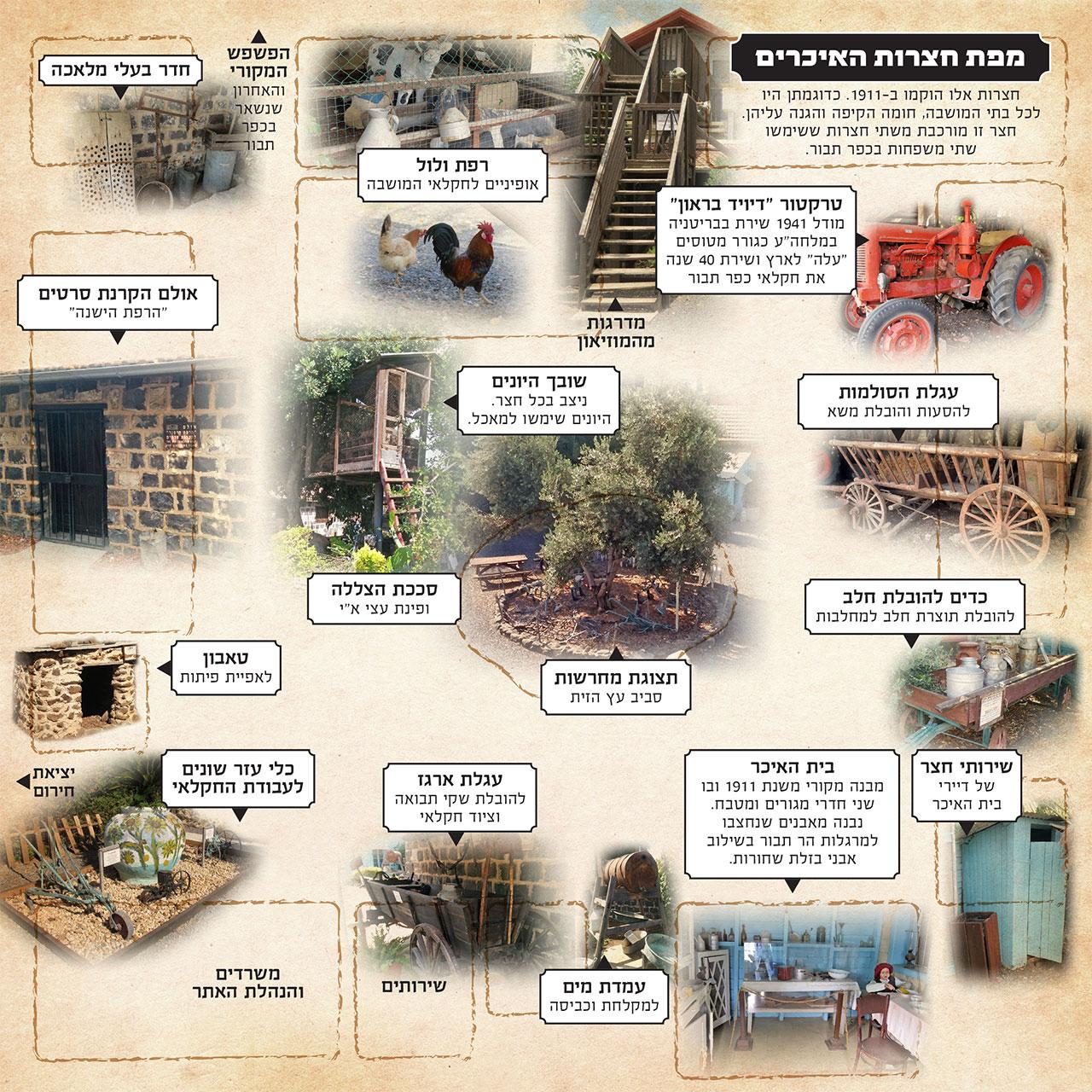מוזיאון כפר תבור - מפת חצרות האיכרים